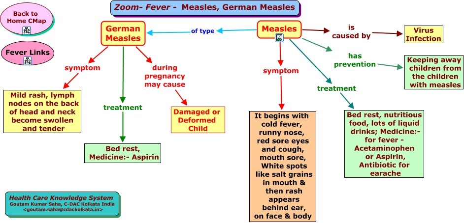 Measles -->> WH...